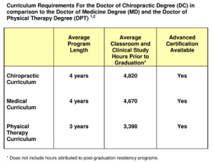 Education Requirements for Chiropractors
